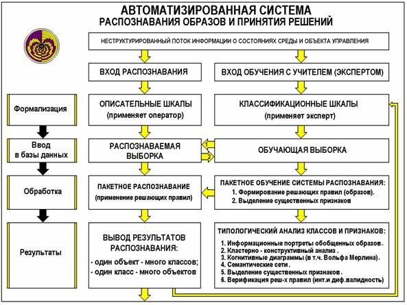 информационной модели