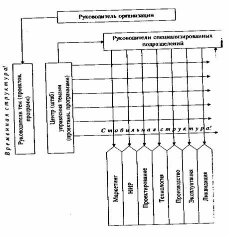 Матричная структура в системе