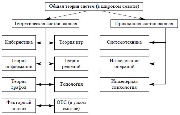 Схема общей теории систем в